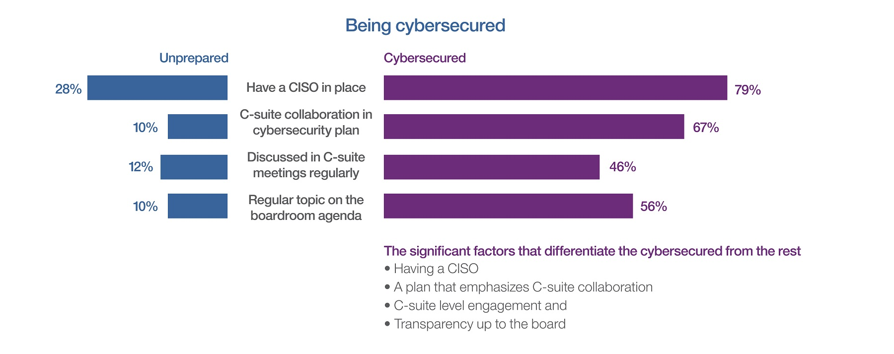 Study reveals cybersecurity confusion in the C-Suite TechNative