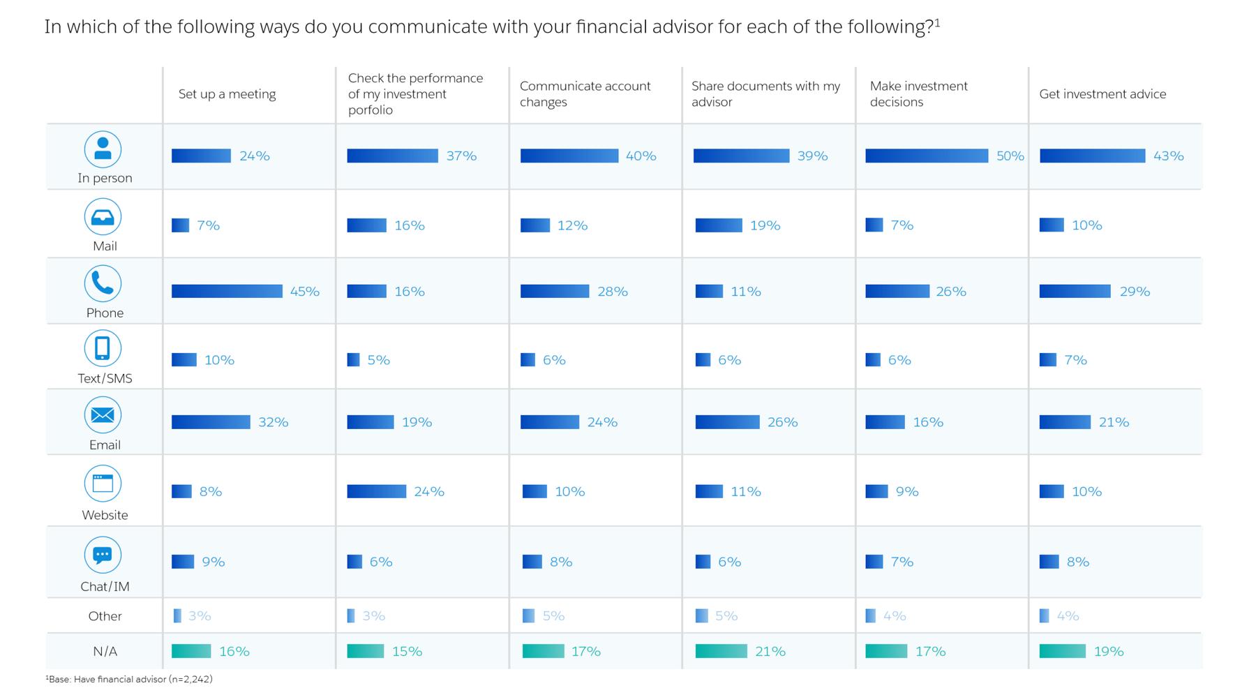 Salesforce debut Financial Services Cloud TechNative