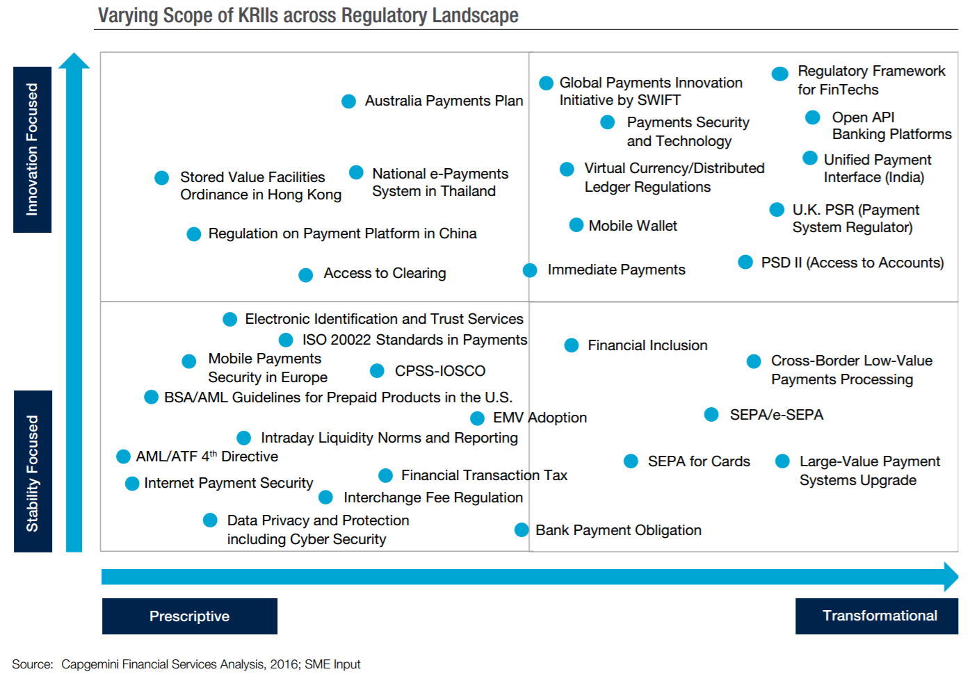 reason for financial services regulation These new financial regulations help business grow  the financial crisis of  2008 changed the playing field for financial services and fintech  other  reasons have emerged in relation to why governments are adding layers.