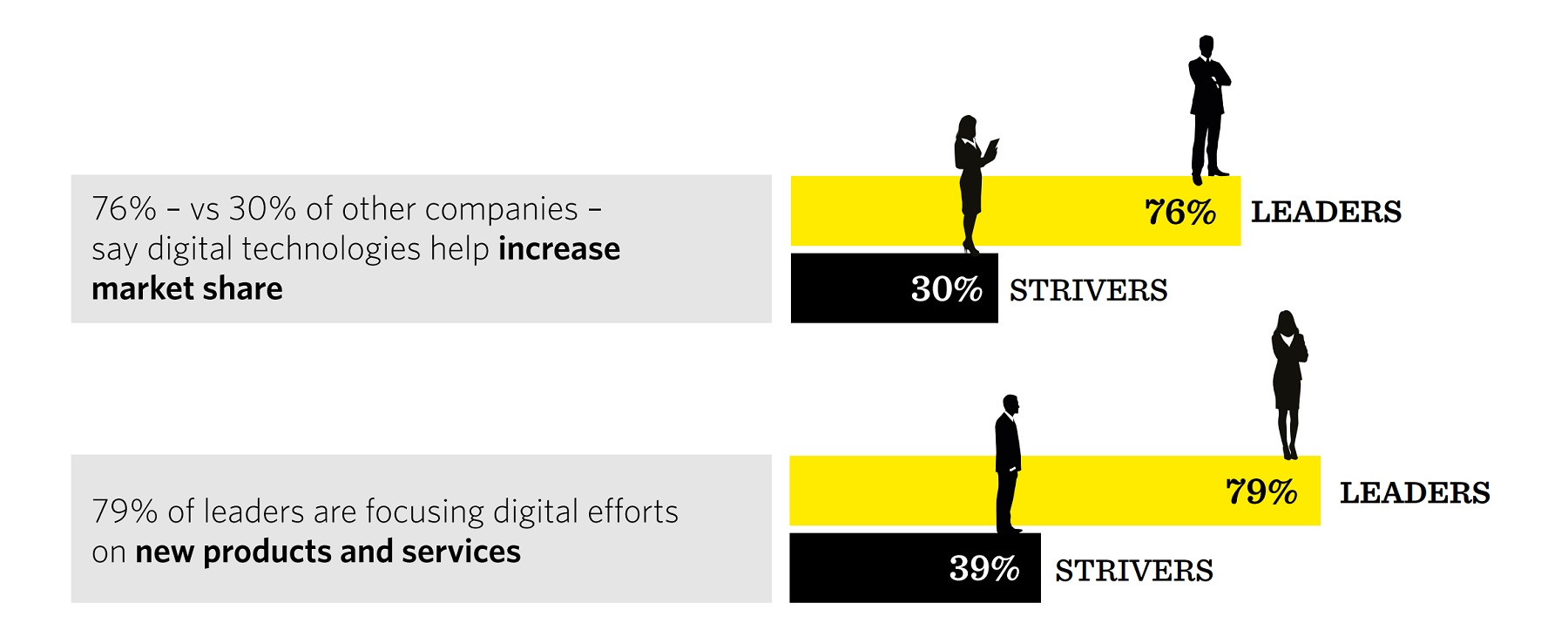 New research suggests many companies are unprepared for digital disruption TechNative