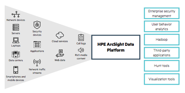 New security solutions from HPE offer a smart way to security integration TechNative