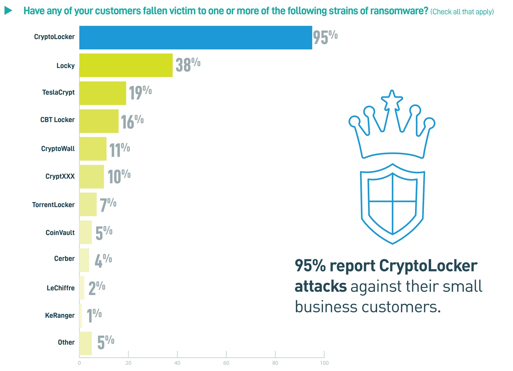 SMBs are losing an estimated $75bn a year to Ransomware, new research finds TechNative