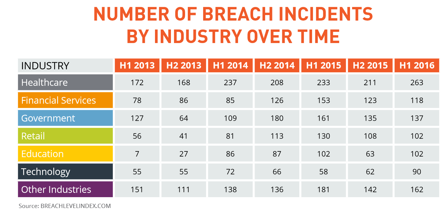 Identity and personal data theft account for 64% of all data breaches TechNative