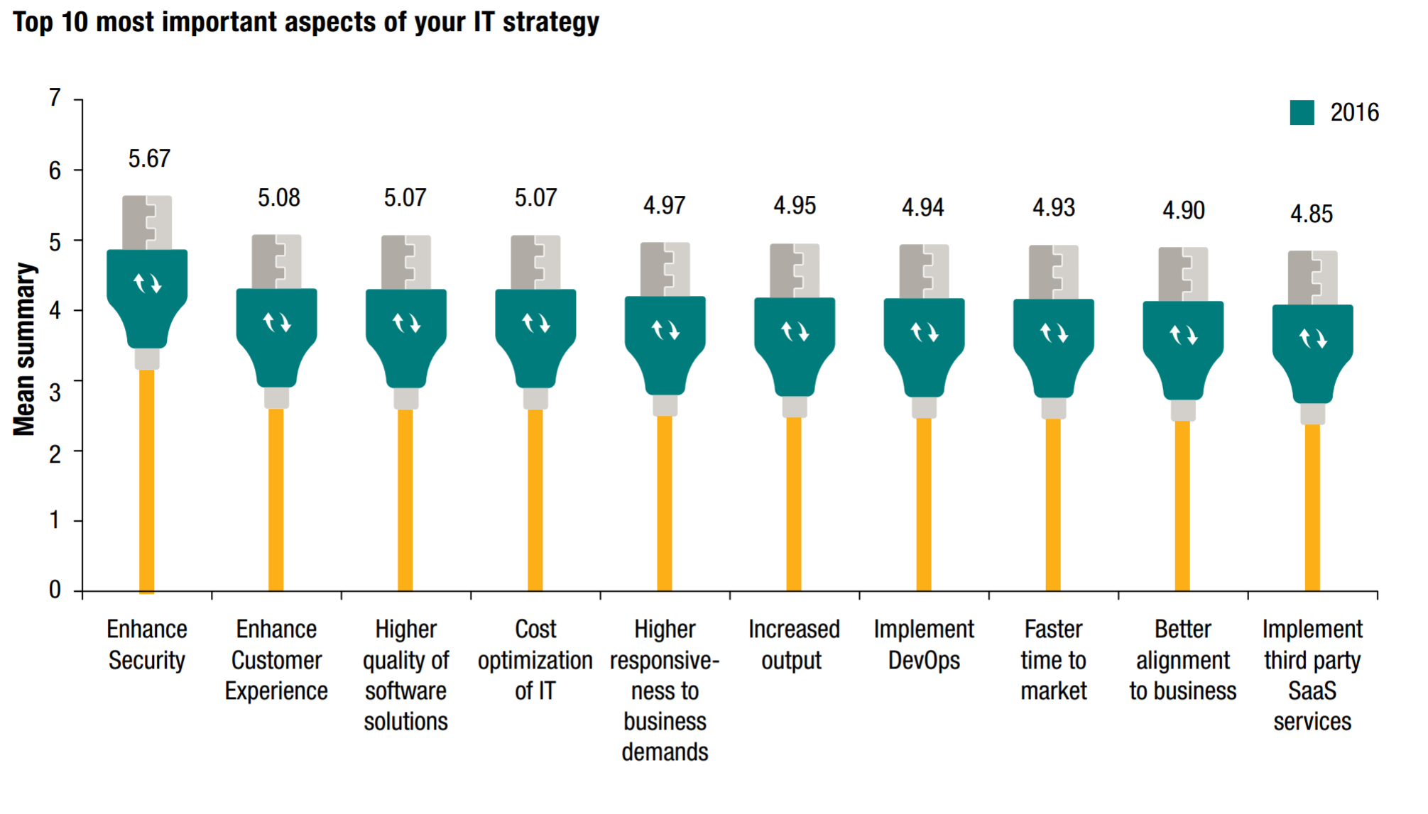 68% of organizations ill-equipped to deal with IoT workloads TechNative
