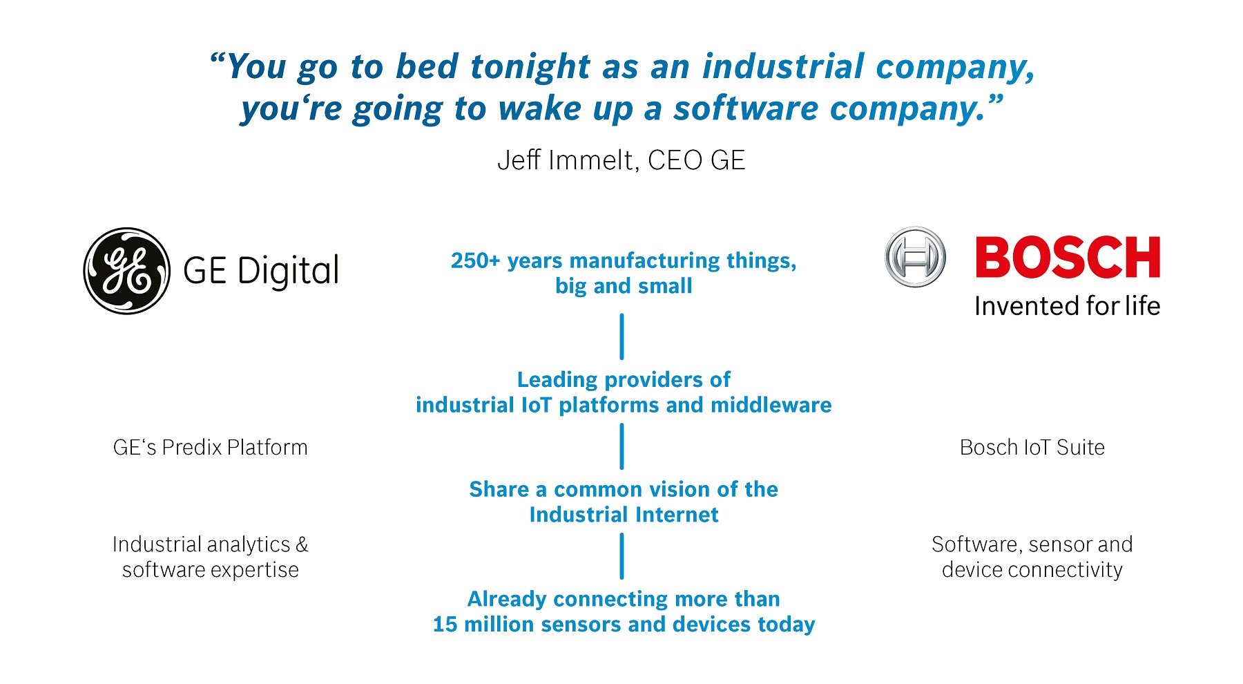 Industrial IoT leaders work towards interoperability & open source TechNative