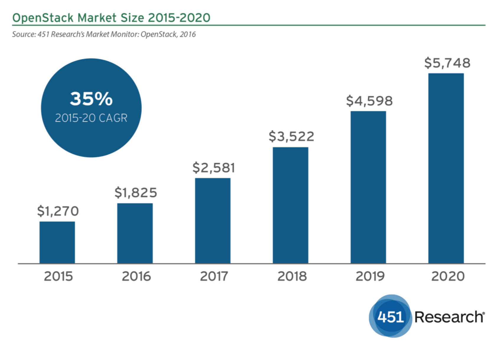 OpenStack revenues set to exceed $5bn by 2020 TechNative