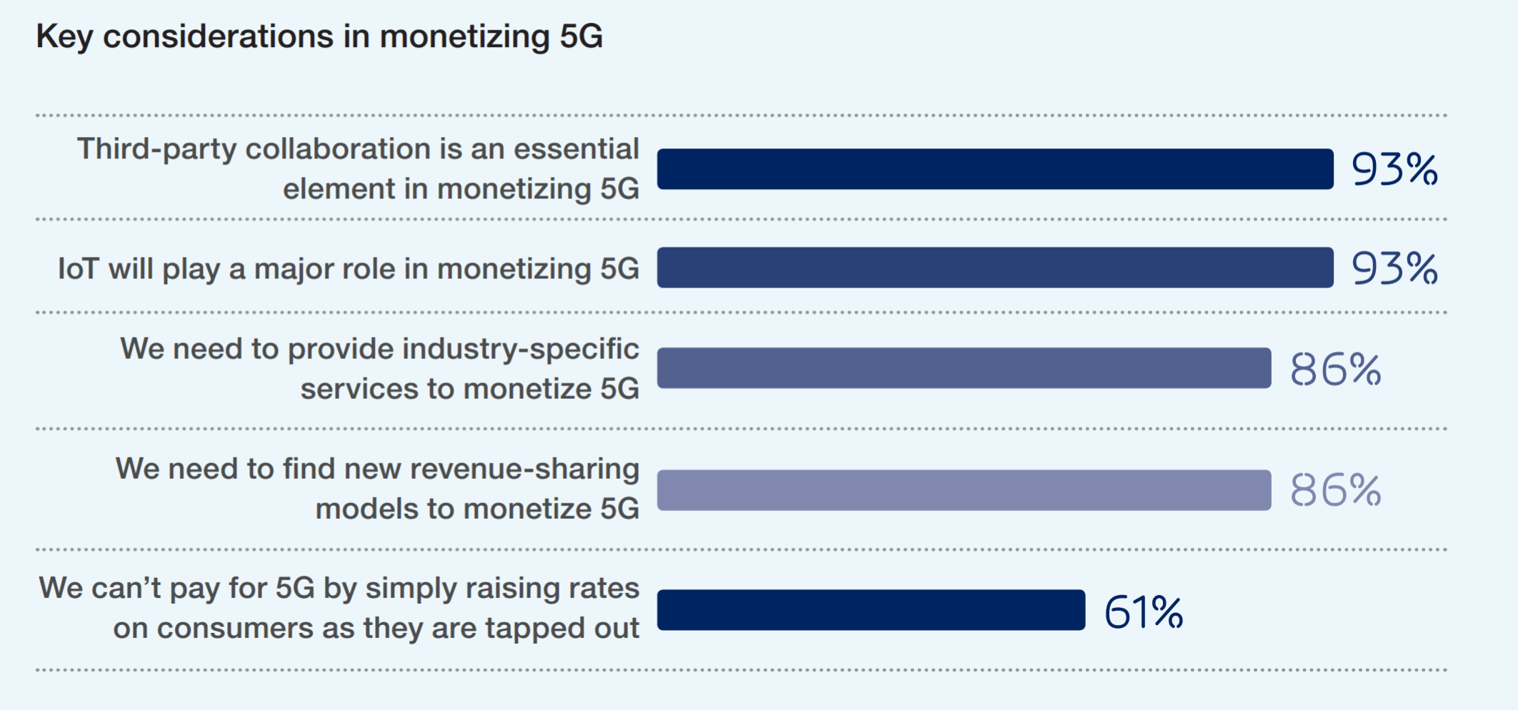 Global survey reveals new business models and revenue streams for 5G TechNative