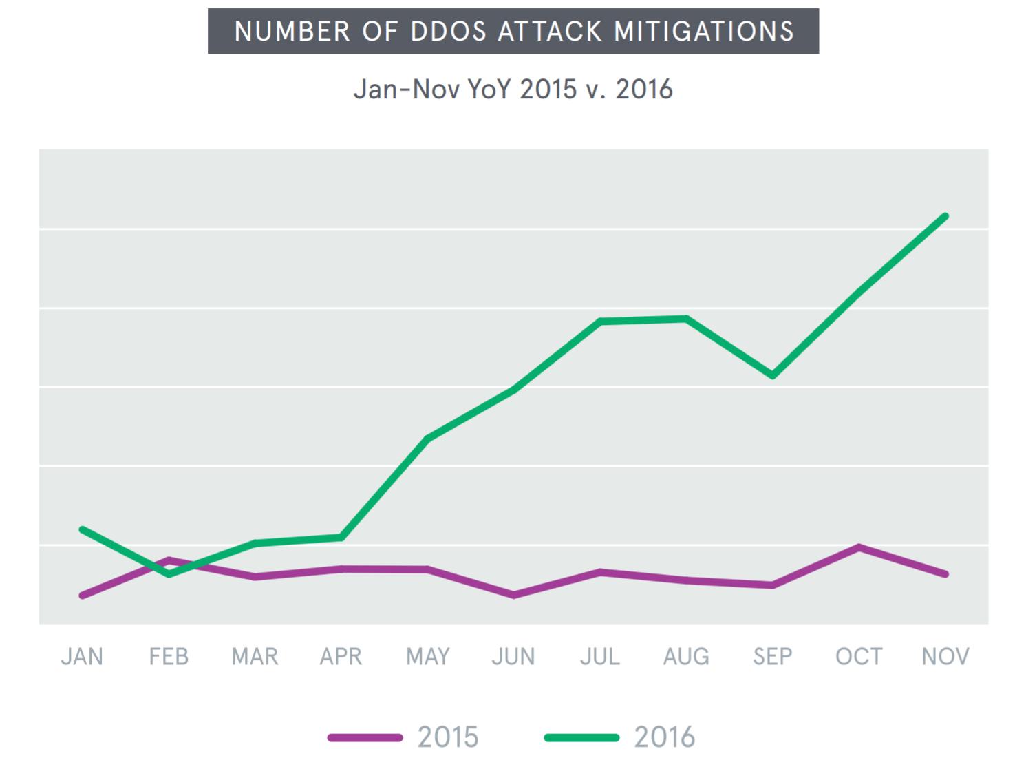 Multi-vector DDoS Attacks Increased 322% in 2016 TechNative
