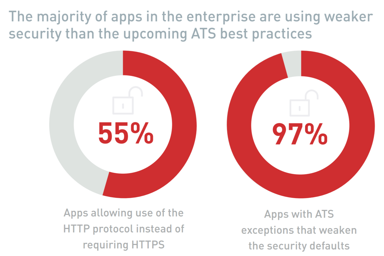 Only 3% of Apps in Enterprises Meet Apple's Upcoming Security Mandate TechNative