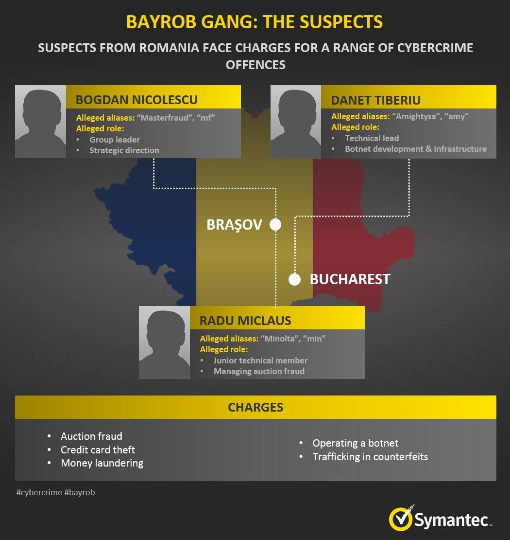 "Three arrested in Romania for $35 million ""Bayrob"" fraud TechNative"