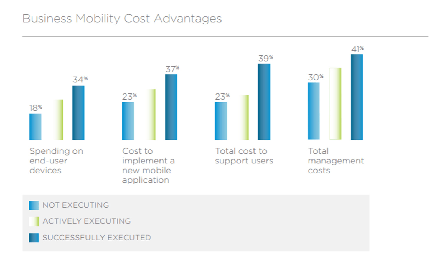 Study shows mobility projects are paying off TechNative