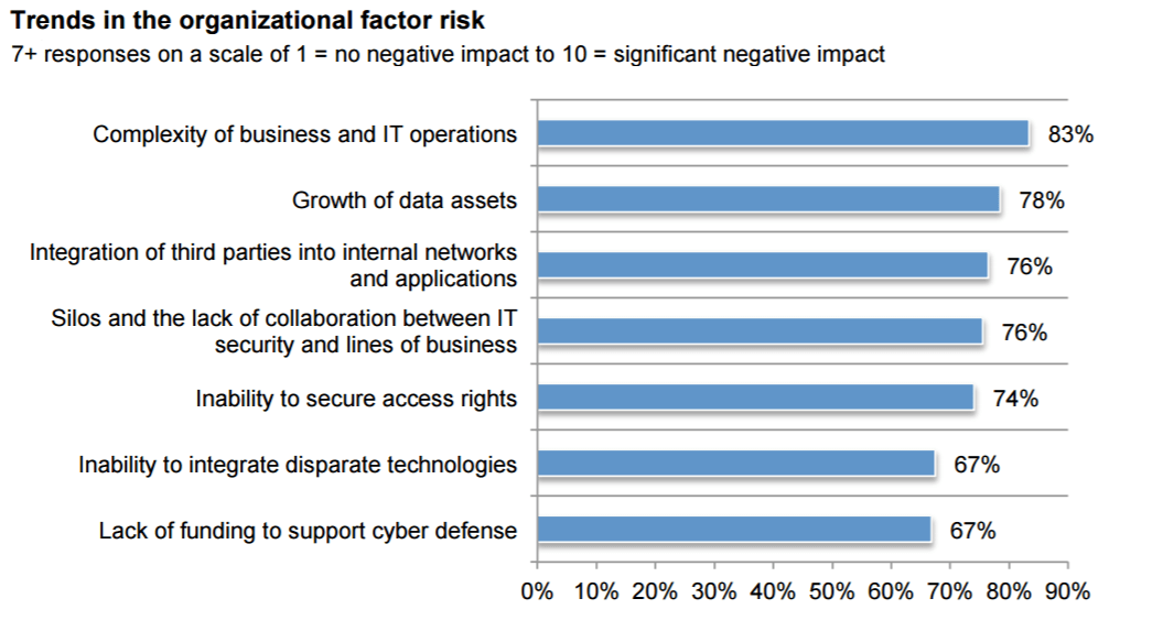 83% of businesses believe organizational 'complexities' increase security risk TechNative