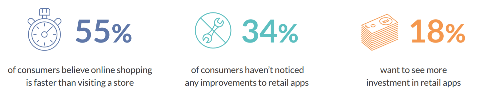 Shoppers left unimpressed by majority of retail apps TechNative