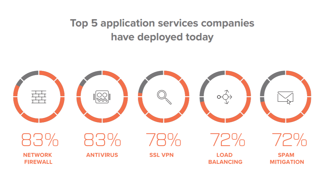 Security overtakes availability as main priority for application deployment TechNative