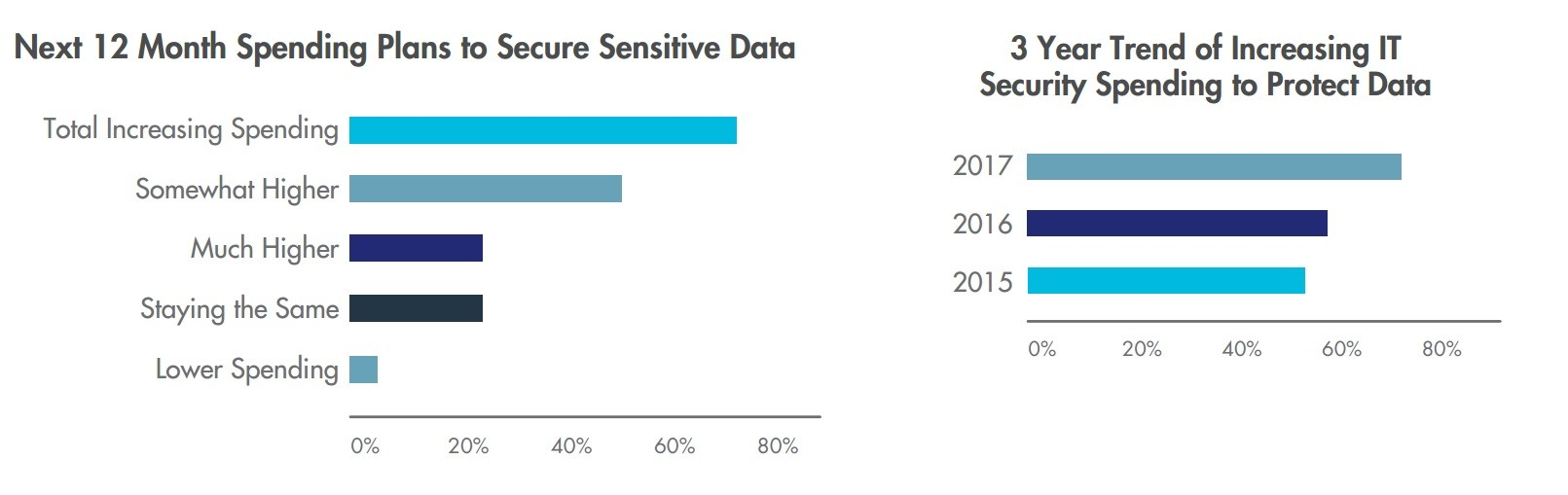 Data breaches up significantly despite record levels of spending TechNative