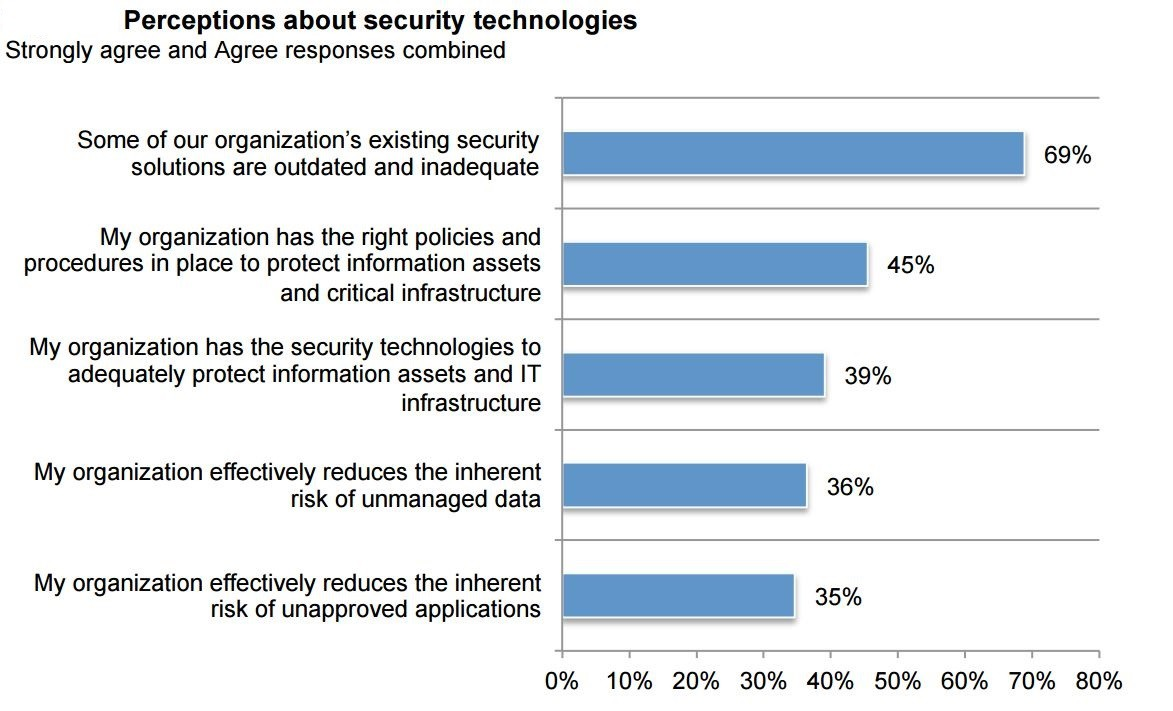 70% security professionals say their organisation's tools are outdated TechNative