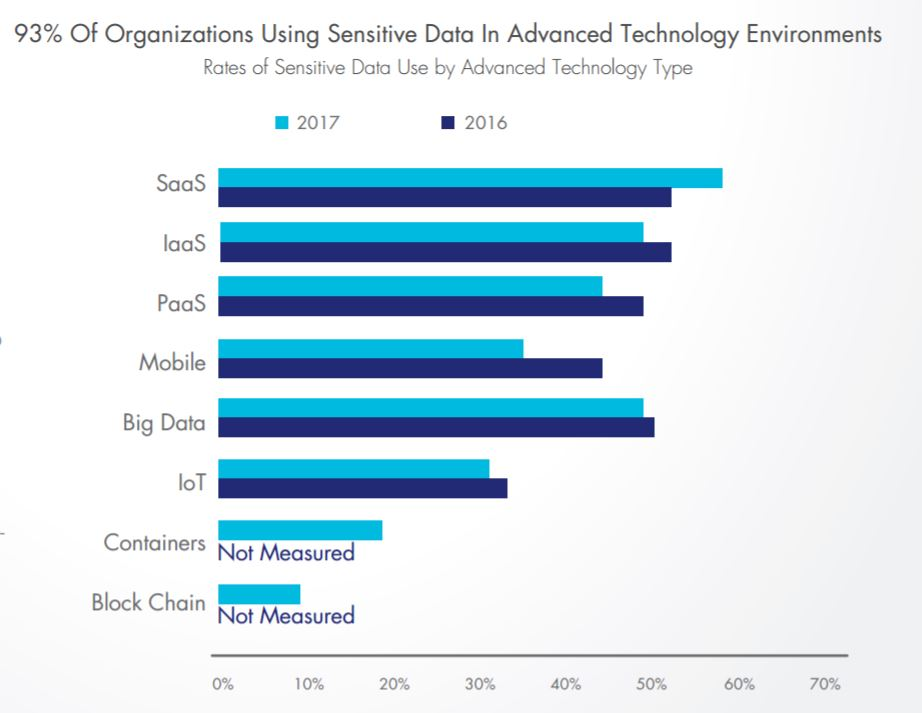 63% of companies aren't securing cloud, IoT & container data TechNative