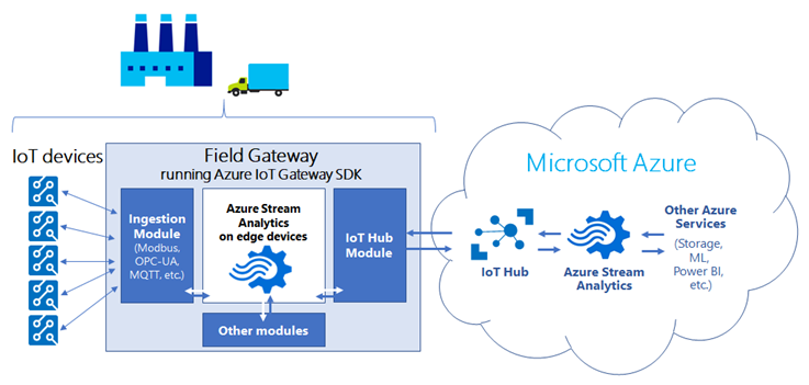 Microsoft brings Azure Stream Analytics to The Edge TechNative