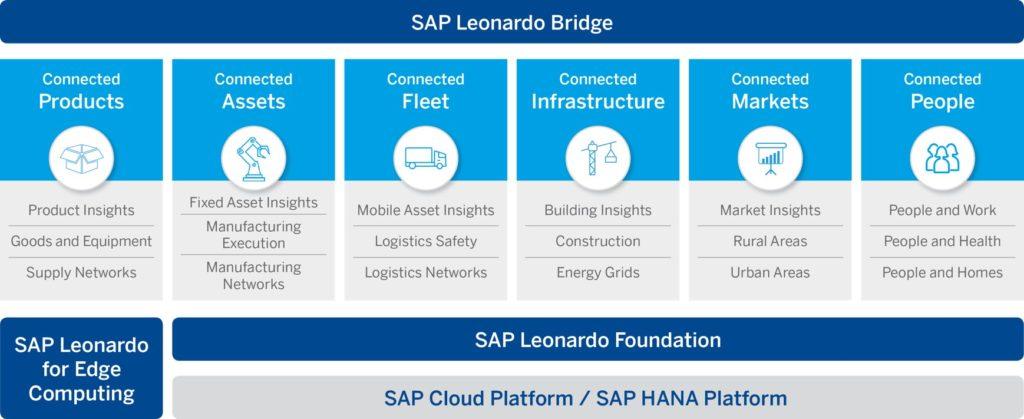 """Start Now, Think Big"" in IoT advises SAP's EVP Tanja Rueckert TechNative"