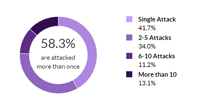 74% of DDoS Targets Suffer Repeat Attacks TechNative