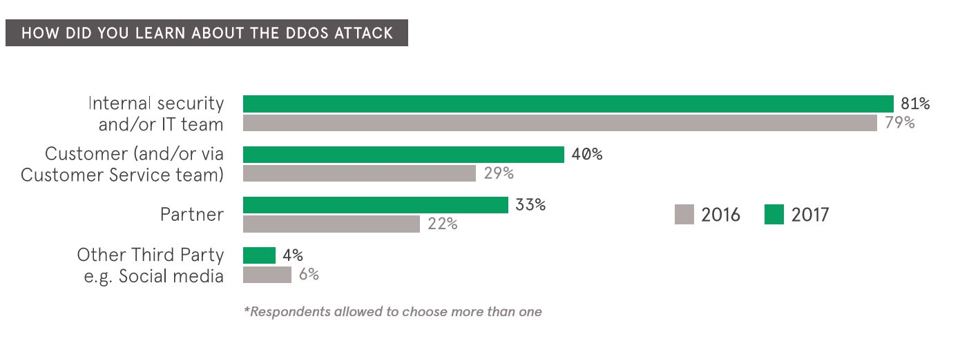 Study shows a DDoS attack can cost an organization more than $2.5 million TechNative