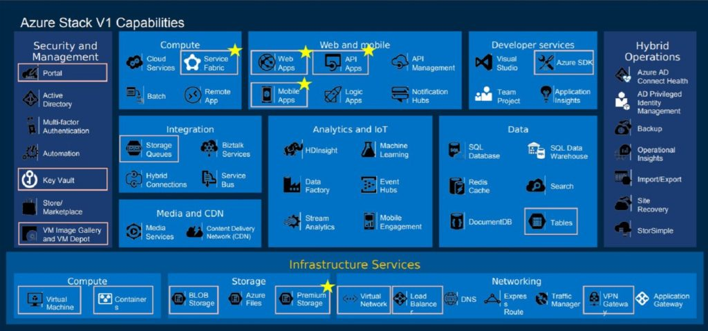 Why Microsoft's Azure Stack is a game changer for hybrid IT TechNative