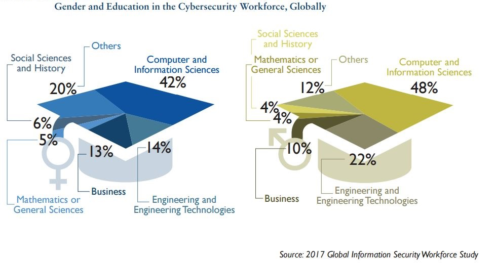 New report exposes cybersecurity's diversity problem TechNative