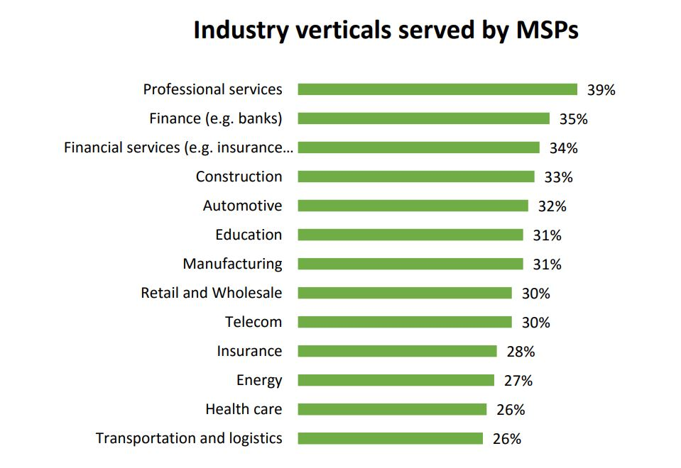 New report highlights MSP concern over widening cybersecurity skills gap TechNative