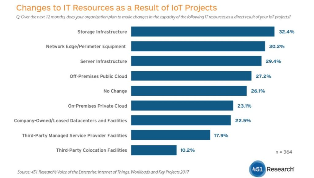 IoT is Boosting Cloud, Server and Storage Spending TechNative