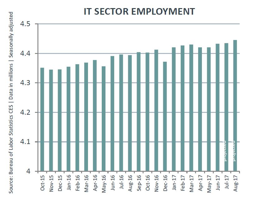 US IT Sector Shows Solid Growth reports CompTIA TechNative