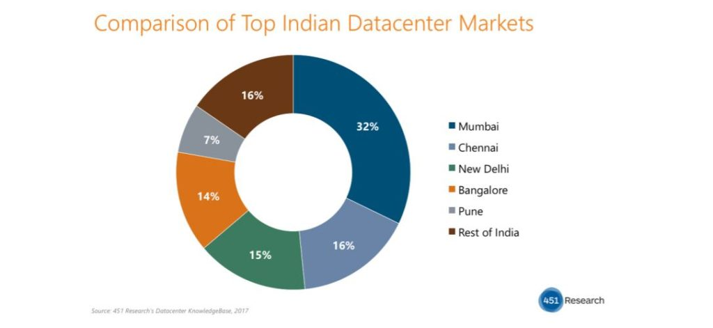 451 Research predicts accelerated growth for key datacenter markets in India TechNative