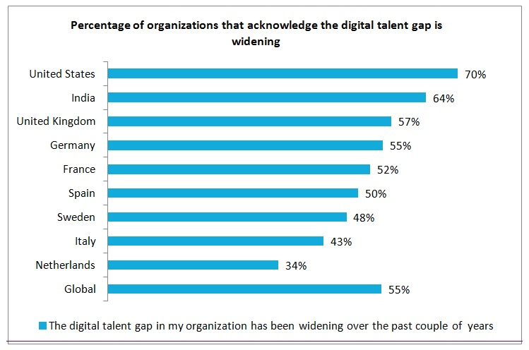 Study Finds 50% Organisations Struggling with the Digital Talent Gap TechNative