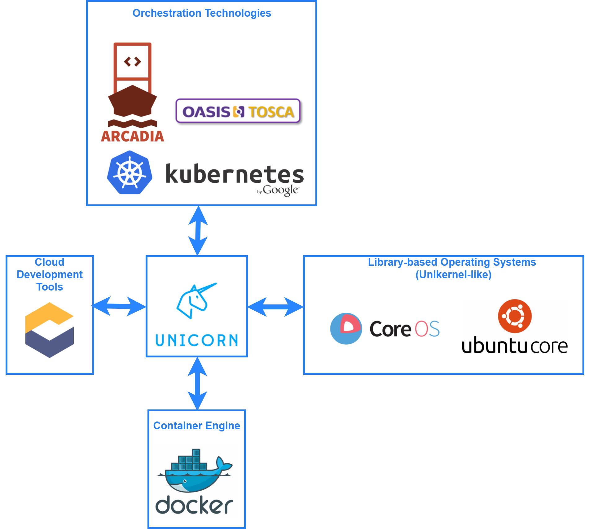 Unicorn Framework: The rise of DevOps as a Service – TechNative