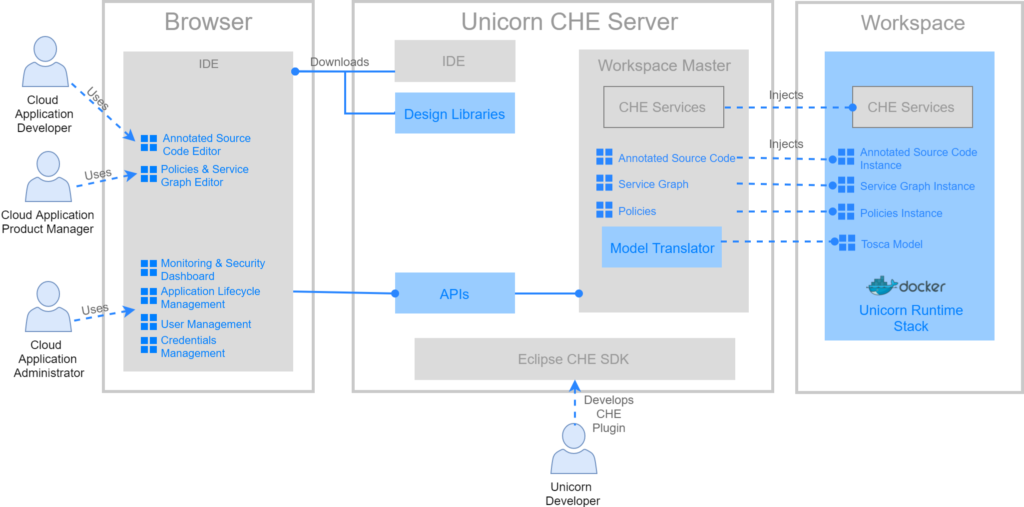 Unicorn Framework: The rise of DevOps as a Service TechNative
