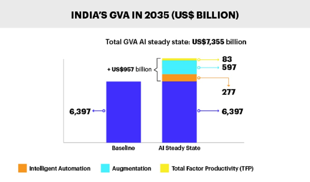 AI Predicted to Add $957 Billion to India's Economic Growth TechNative