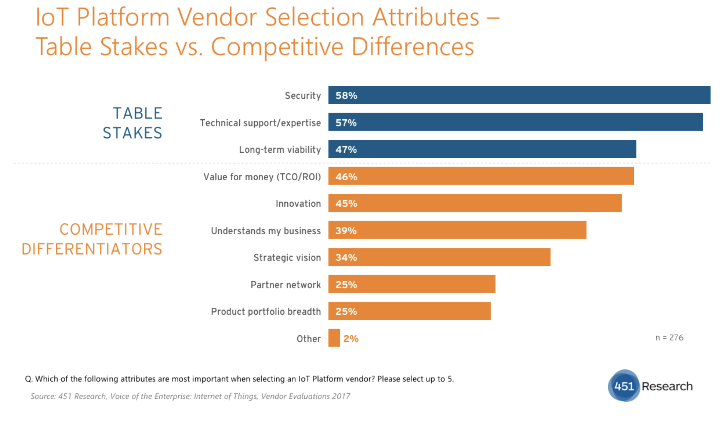 451 Research survey results emphasize continued concerns around security in deploying IoT TechNative