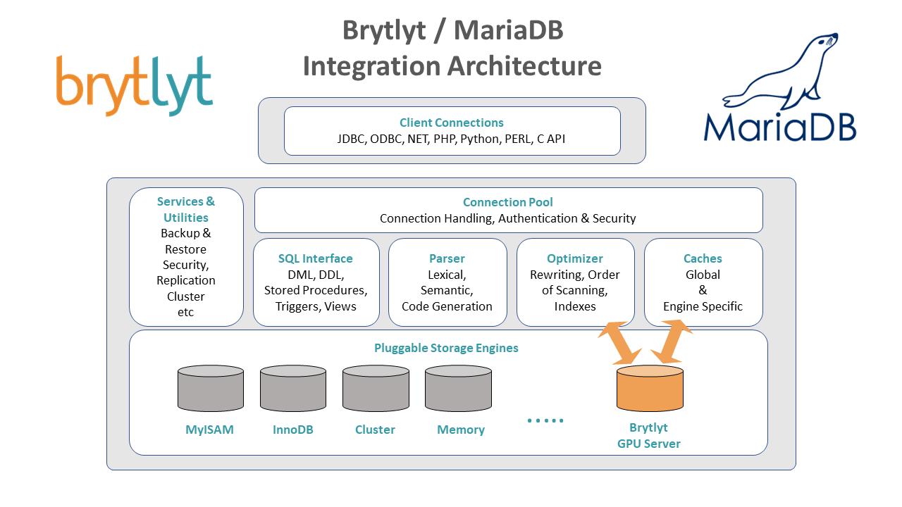 Brytlyt – MariaDB architecture