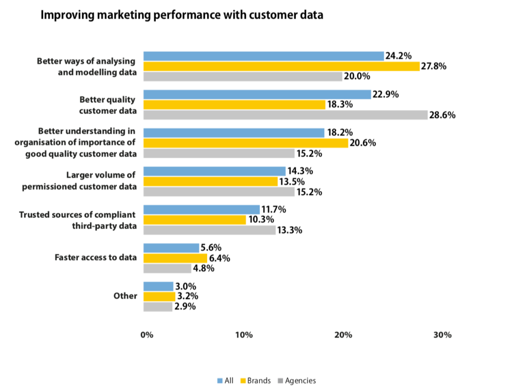 Putting customer data at the heart of your digital business TechNative