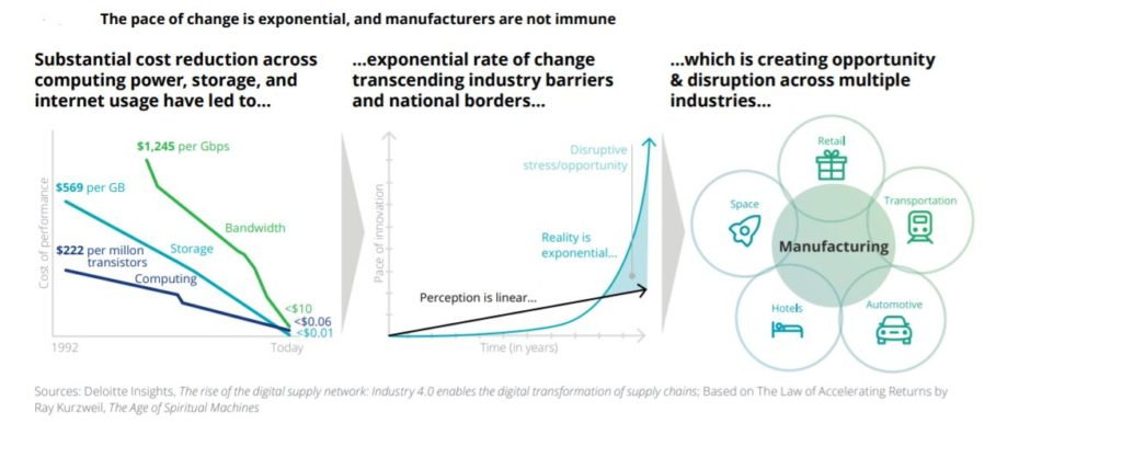 Study Reveals Hottest Trends in Industrial IoT TechNative