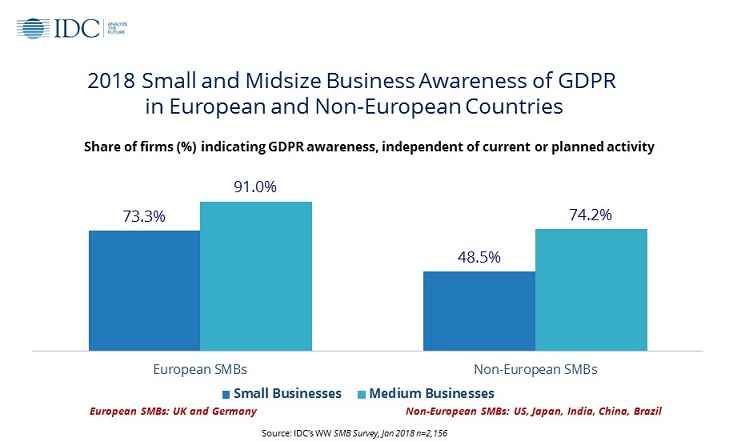 Survey finds SMBs struggling to implement GDPR strategy TechNative