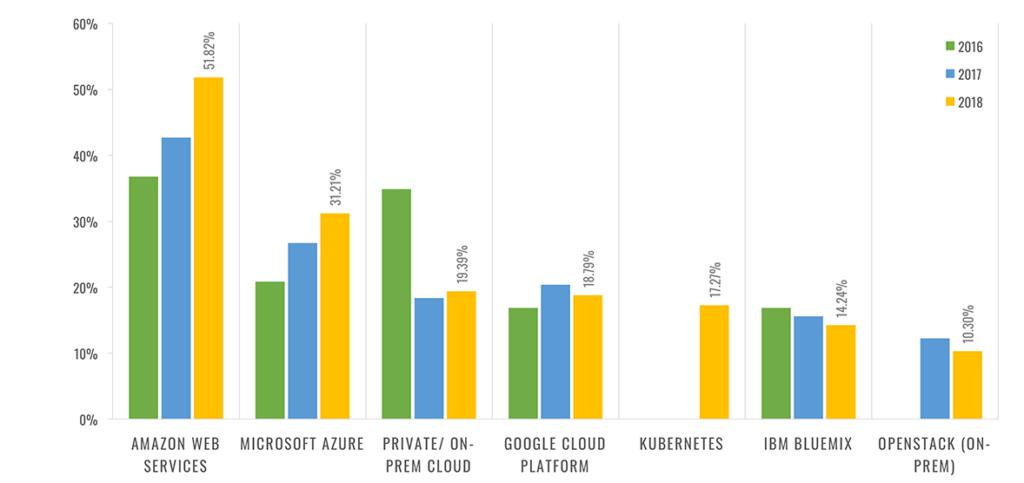 IoT Developer Study Reveals Key Trends & Challenges TechNative