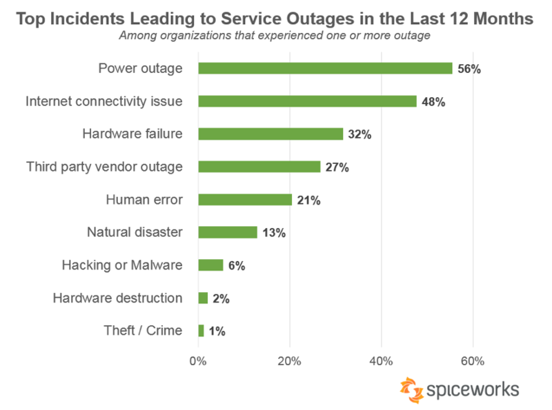 Study Unveils Potential Concerns for Disaster Recovery Plans TechNative