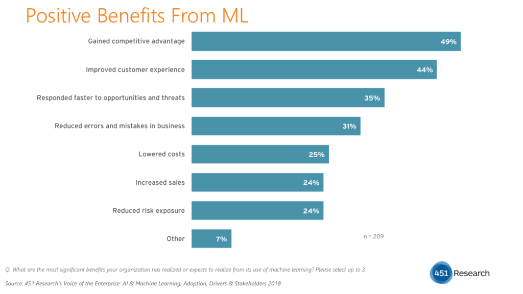 Study Examines Enterprise Use of Machine Learning TechNative