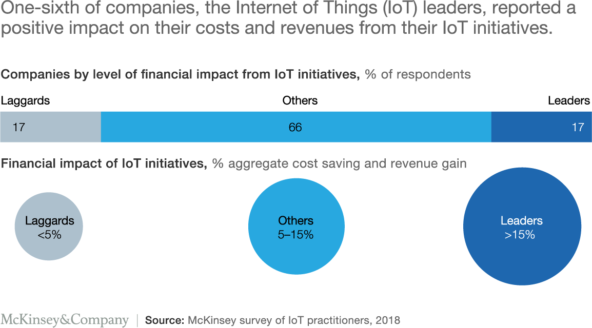 IoT 2020: Trends and Challenges TechNative