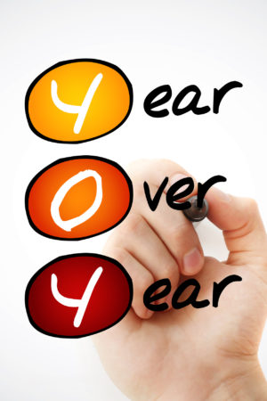 Yoy – Year Over Year Acronym With Marker, Business Concept Backg