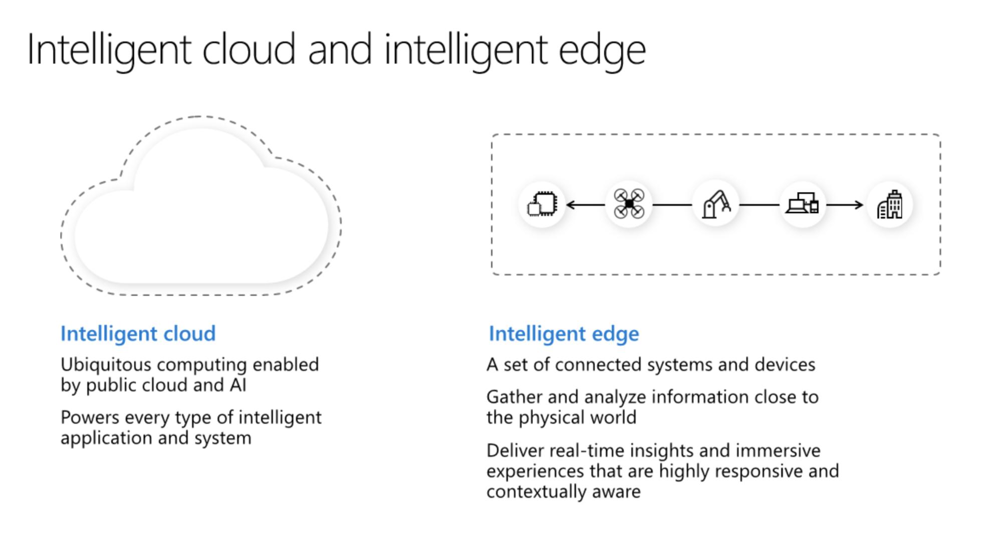 Intelligent Cloud + Intelligent Edge TechNative